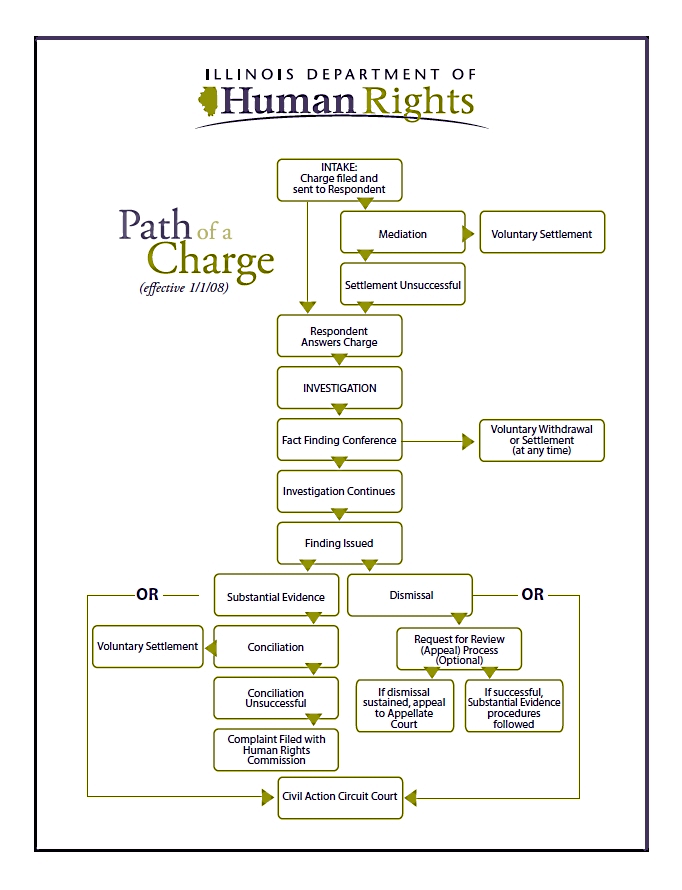Path of a Charge