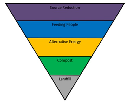 Illinois Food Recovery Hierarchy