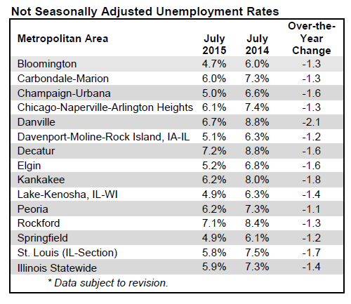 Not Seasonally Adjusted Unemployment Rates