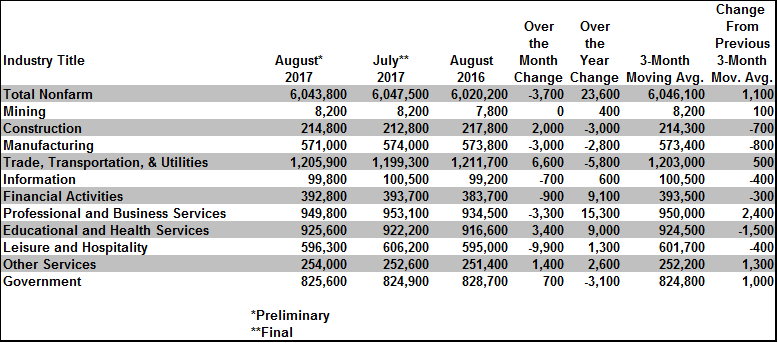 Illinois Seasonally Adjusted Nonfarm Jobs – by Major Industry - August 2017 Statewide.png