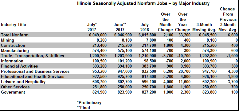 Illinois Seasonally Adjusted Nonfarm JobsAugust172017.png