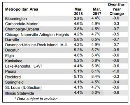 News and Announcements - Unemployment Rate Falls in All Metros - Jobs...