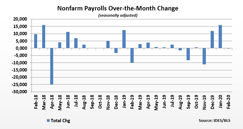 nonfarm payrolls over-the-month change