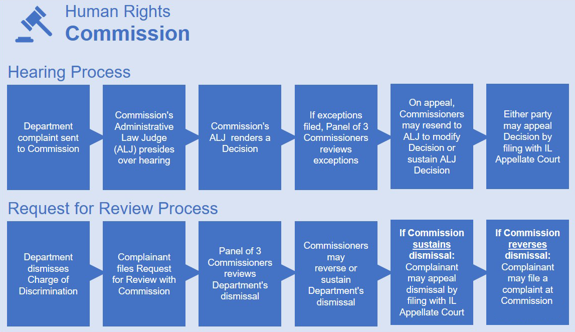 Human Rights Commission workflow